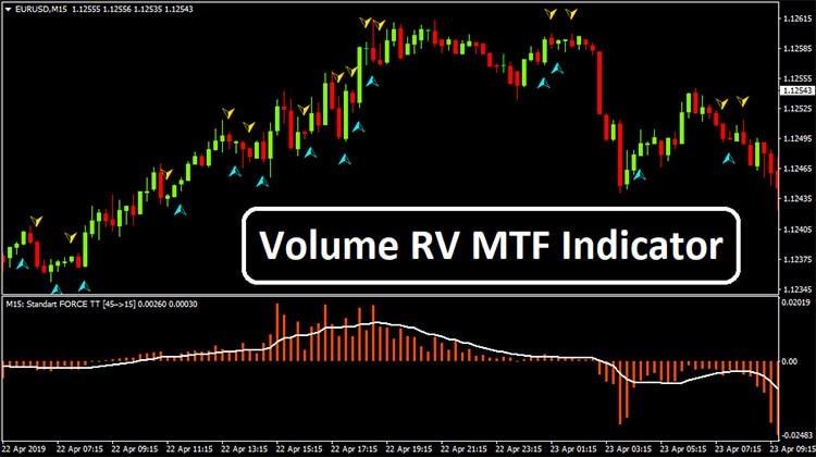 Объем RV MTF Индикатор