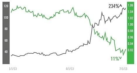 Форекс и биржа - различия в торговле акциями и валютами