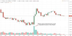 Форекс - торговые часы и открытие бирж