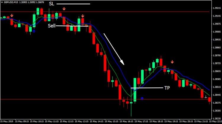 2 MA Pivot Forex Торговая стратегия