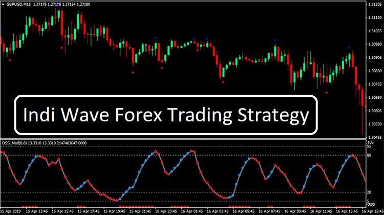 Инди Волна Торговая Стратегия Форекс