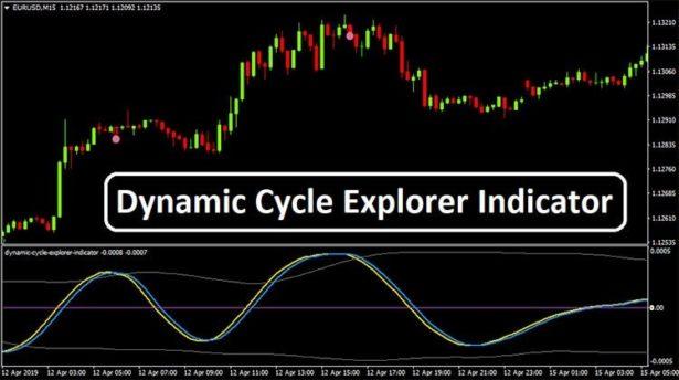Динамический индикатор Cycle Explorer