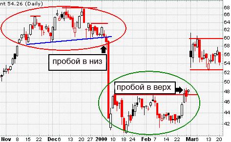 Поддержка и сопротивление фондового рынка - как установить уровни и зоны