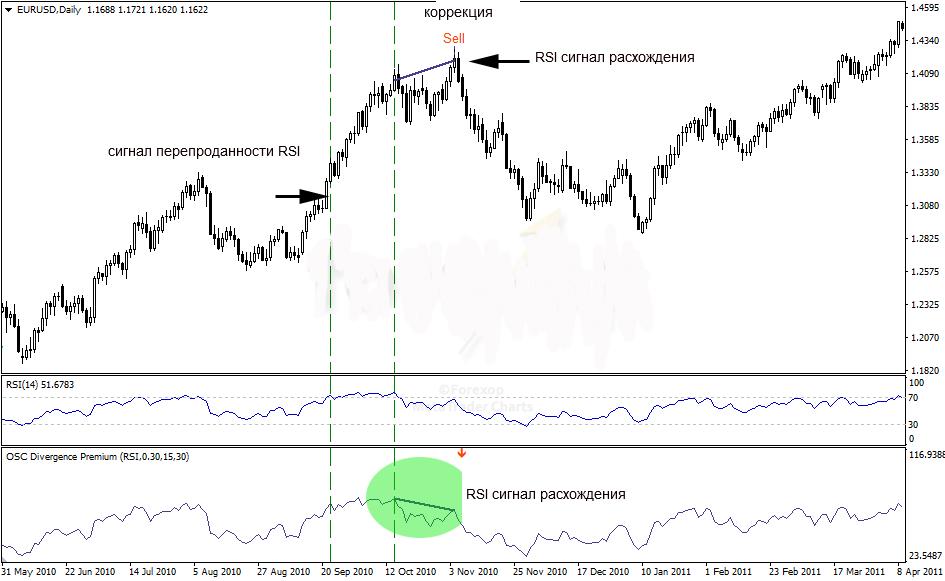 Как использовать индекс относительной силы для принятия торговых решений