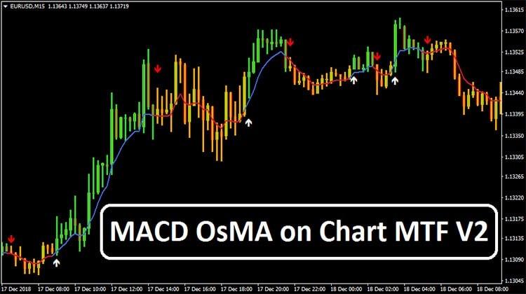 MACD OsMA на графике MTF V2