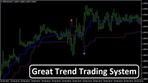 Торговая система Great Trend
