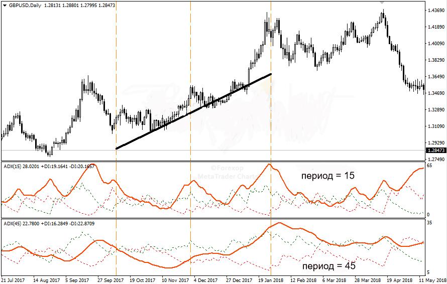 Индикатор ADX и его использование