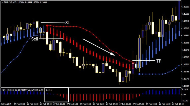 Forex Trend & Breakout System