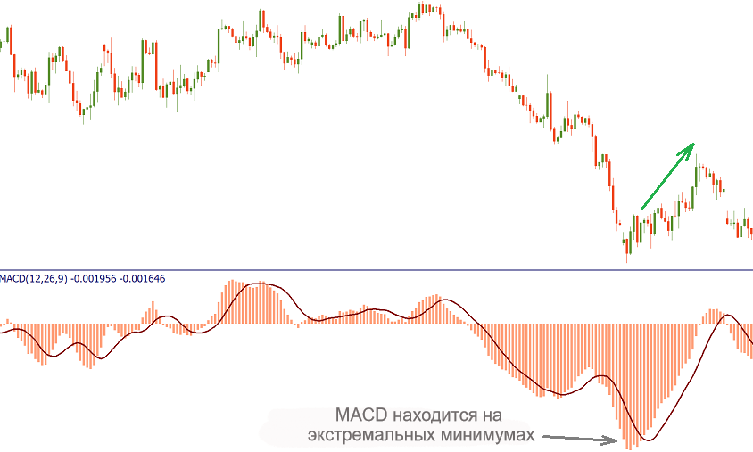 MACD (схождение/расхождение скользящей средней)