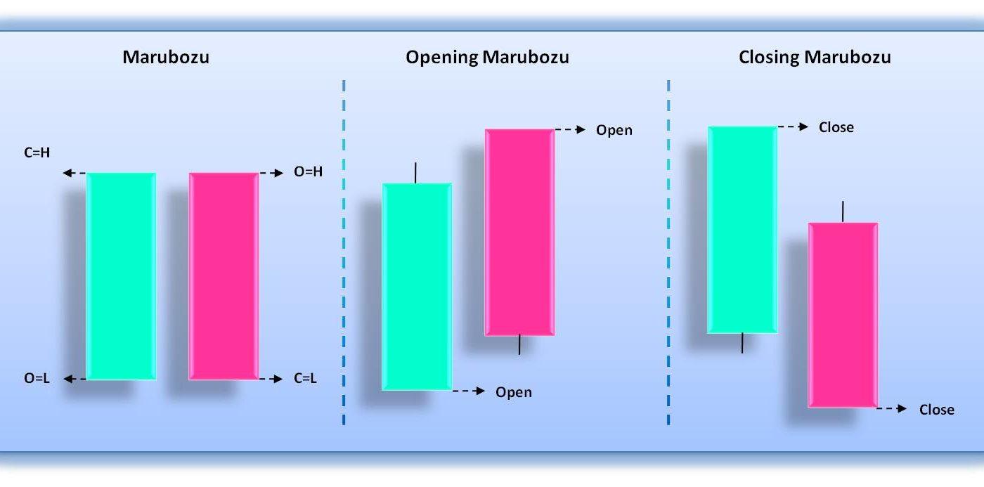 Marubozu - что означает этот образец свечи?