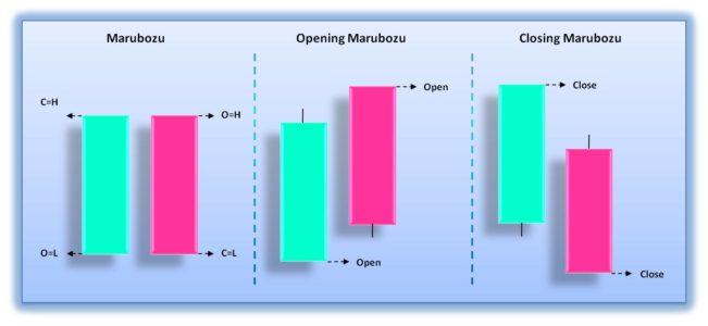 Marubozu – что означает этот образец свечи?