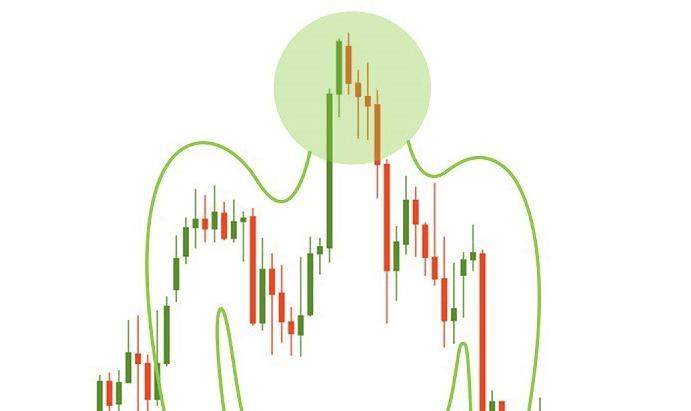 Торговая стратегия по модели «Голова и плечи»