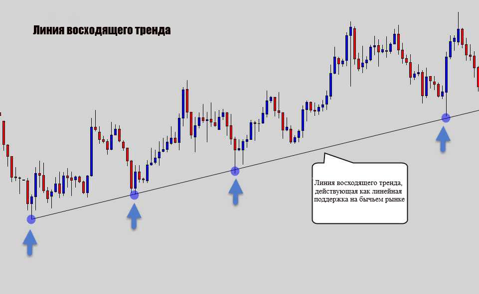 Все, что вам нужно знать, чтобы торговать по стратегии линии тренда