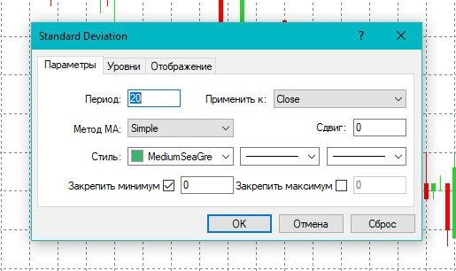 Индикатор SD (Standard Deviation)