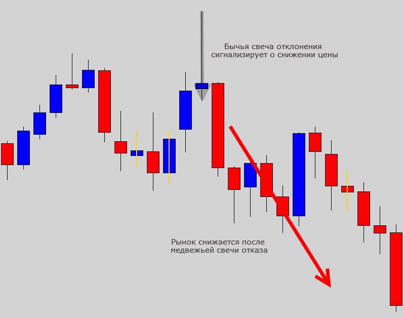 Торговая стратегия разворота Pin Bar