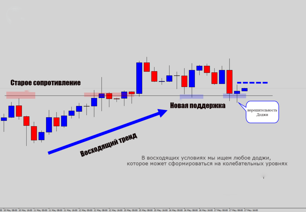 Стратегии торговли на форексе с использованием свечей «Indecision Doji» в качестве торговых инструментов для прорыва