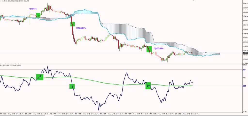Стратегия торговли денежными потоками Чайкина: советы по дневной торговле