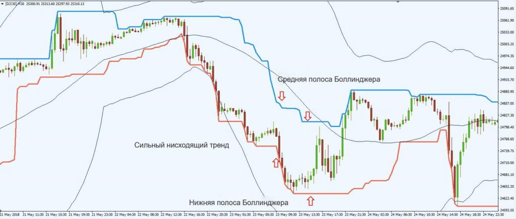 Торговая стратегия каналов Дончиан: прорывы дневной торговли